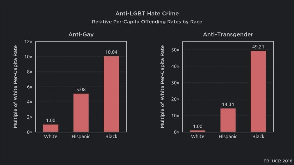 FBI statistics on hate crimes against LGBT people by race